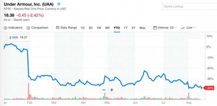 Under Armour stock in 2017