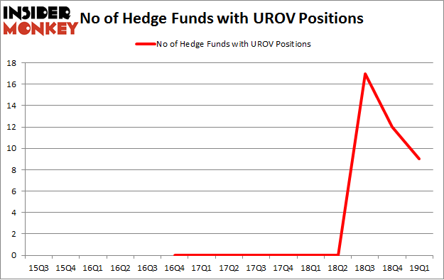 No of Hedge Funds with UROV Positions