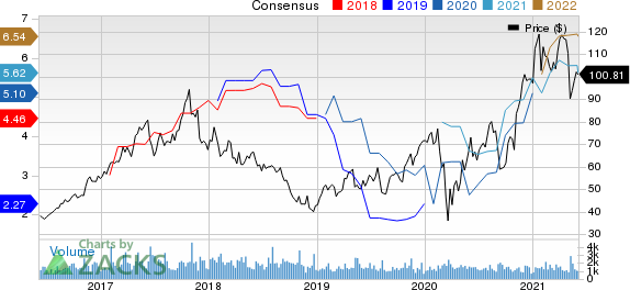 Advanced Energy Industries, Inc. Price and Consensus