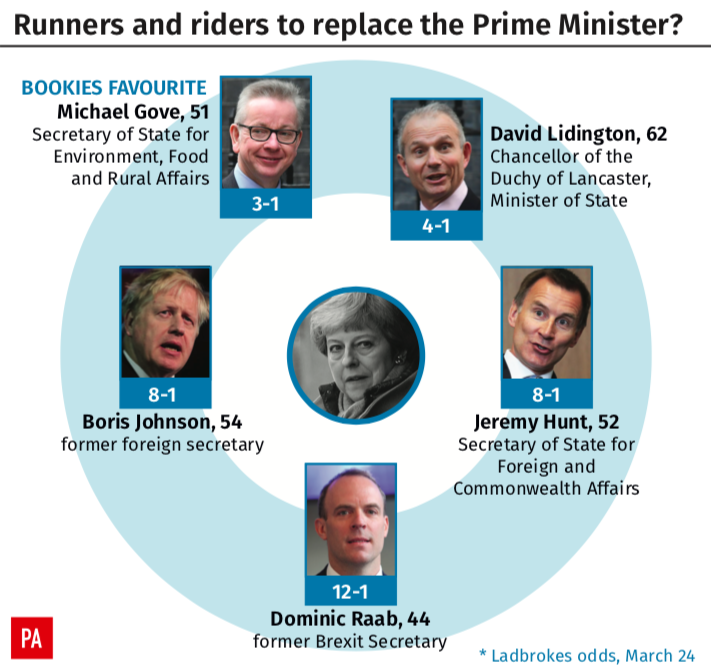 <em>The bookies odds on who will replace Theresa May (PA)</em>
