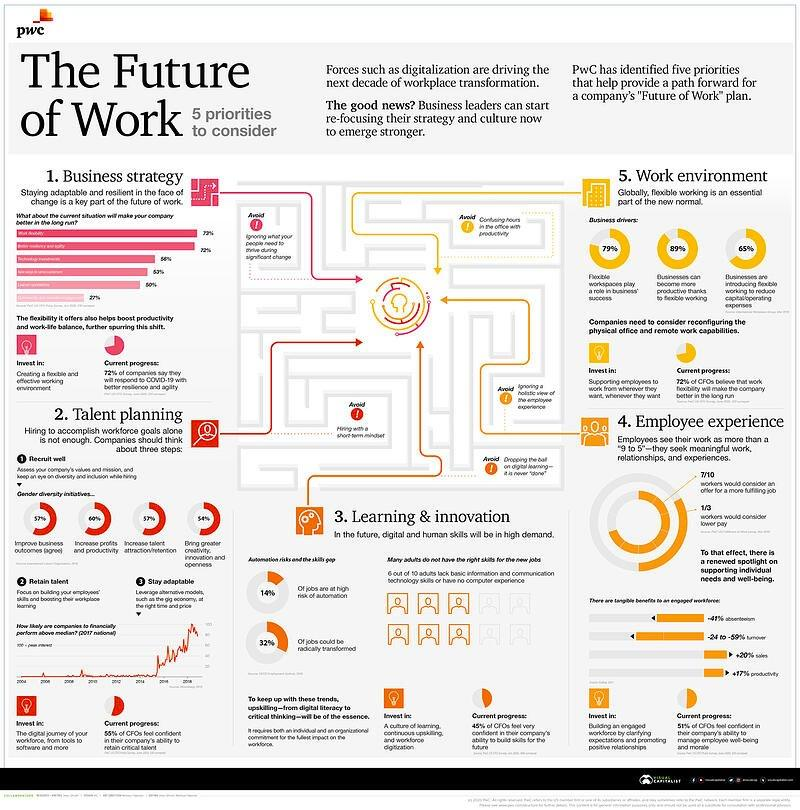 Five-Business-Priorities-for-the-Future-of-Work-1200px