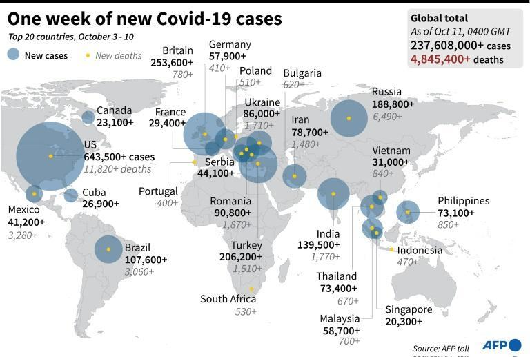 One week of new Covid-19 cases (AFP/Laurence CHU)