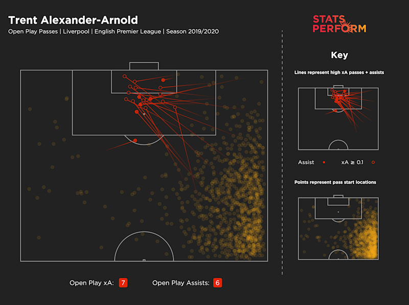 Trent Alexander-Arnold's 'open play passes' map for the 2019-20 season