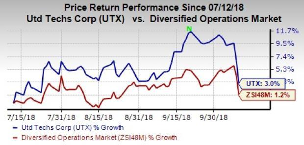United Technologies (UTX) rewards shareholders with 5% hike in the quarterly dividend rate. This underpins the company's strong cash position.