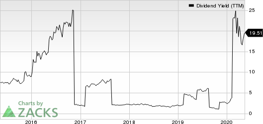 DHT Holdings Inc Dividend Yield (TTM)