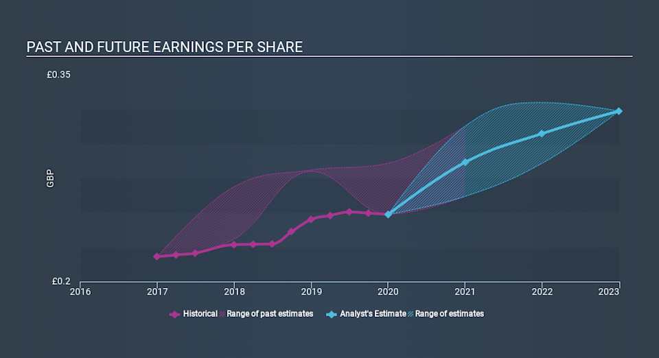 LSE:PLP Past and Future Earnings, March 23rd 2020