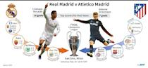 Graphic presentation of the 2016 Champions League final between Real Madrid and Atletico Madrid (AFP Photo/Thomas SAINT-CRICQ, Philippe MOUCHE)