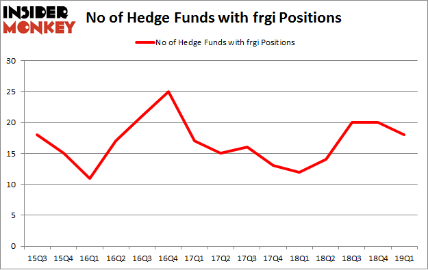 No of Hedge Funds with FRGI Positions