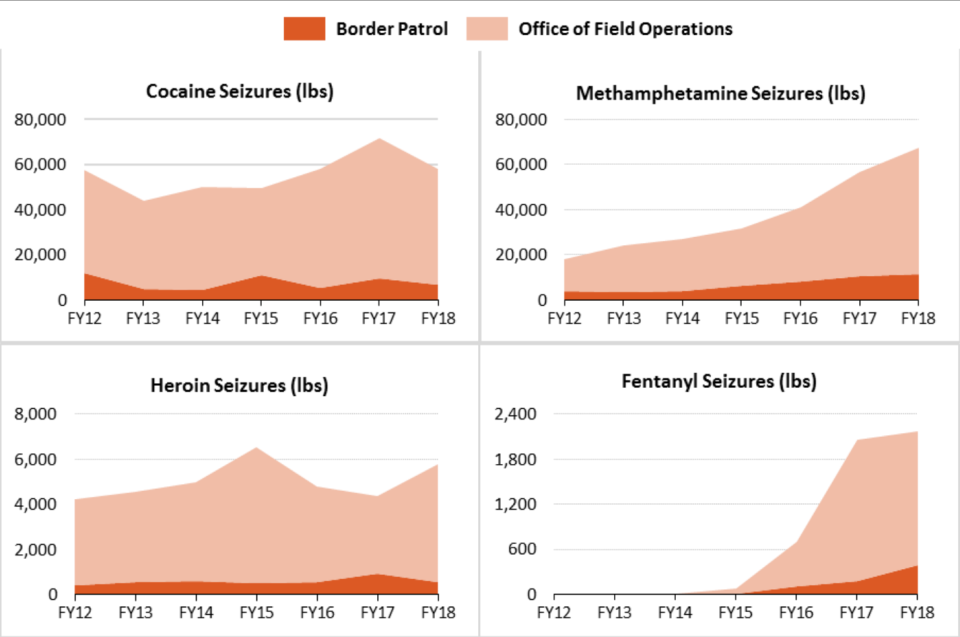Drug seizures increased for all but cocaine in the 2018 fiscal year. (Chart: Congressional Research Service)
