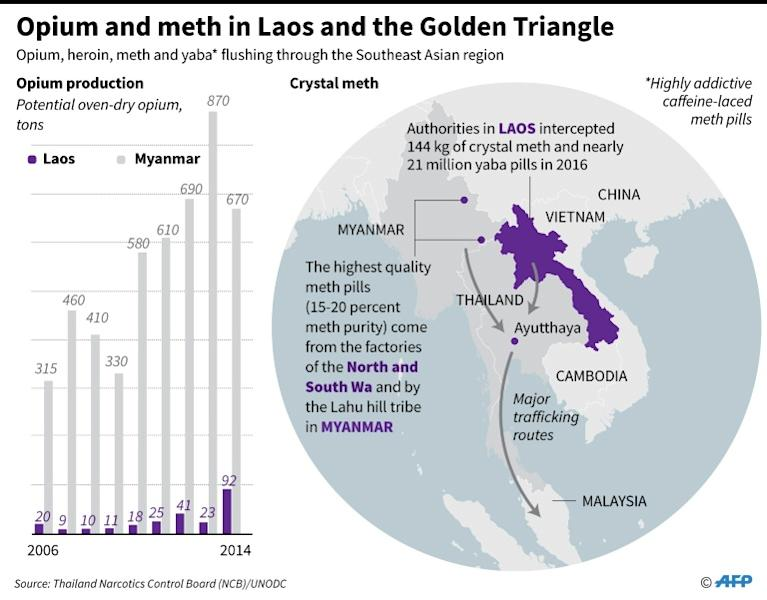 Map and chart on opium and meth in Laos and the Golden Triangle. For an AFP Feature moving September 9