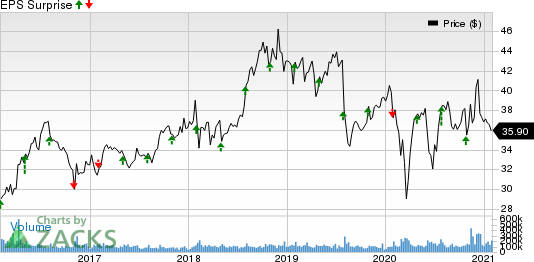 Pfizer Inc. Price and EPS Surprise