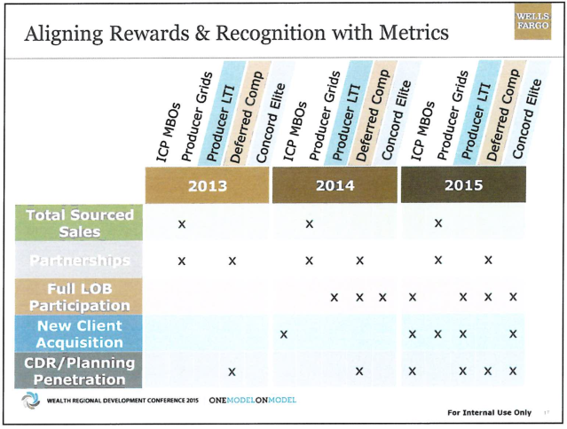 "Sales pressure intensified over time, becoming more and more of a part of ""rewards and recognition."""