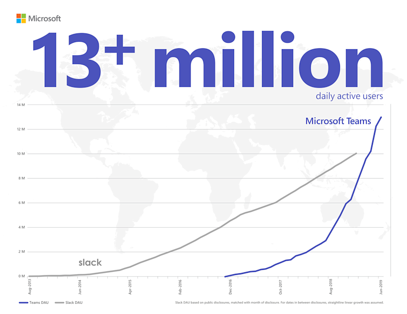 A graph showing the growth of Microsoft Teams daily active users overtaking Slack's.