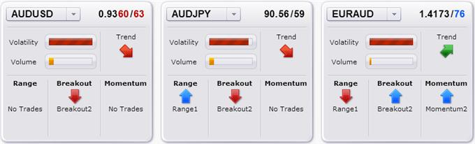 forex_sentiment_favors_australian_dollar_bounce_heres_why_body_Picture_3.png, Is Today the Start of a Major Australian Dollar Bounce?