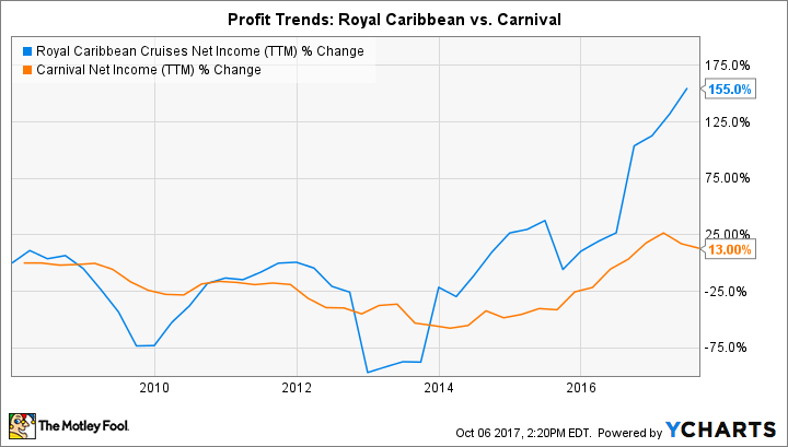 RCL Net Income (TTM) Chart