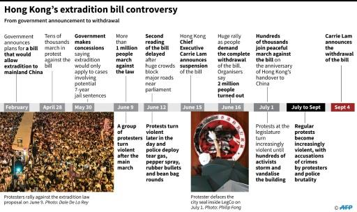 Timeline showing how the Hong Kong extradition bill controversy played out this year