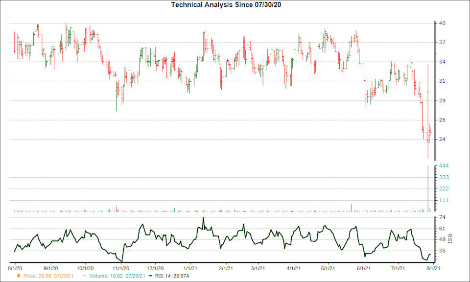 3-month RSI Chart for RLMD