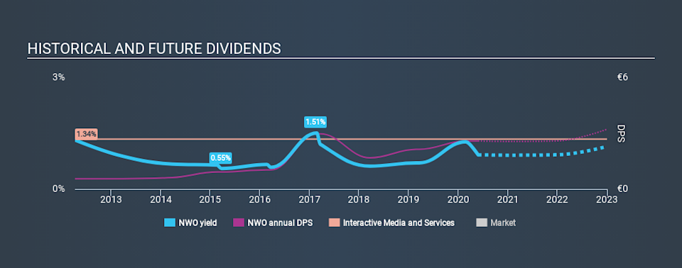 XTRA:NWO Historical Dividend Yield May 27th 2020