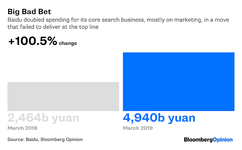 China Tech Can't Spend Its Way Out of This Mess