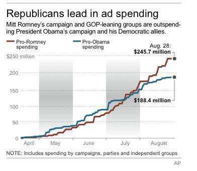 Chart shows cumulative spending on TV ads by presidential campaigns, parties and independent groups