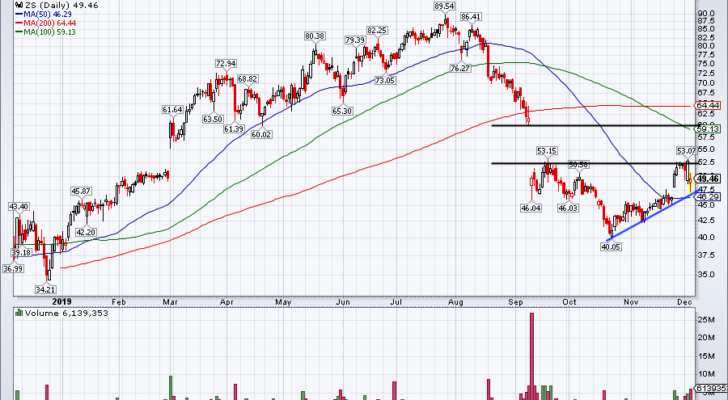 Top Stock Trades for Tomorrow No. 2: Zscaler (ZS)