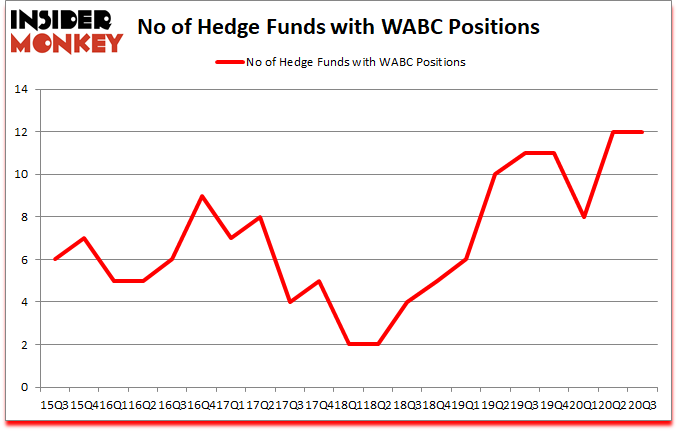 Is WABC A Good Stock To Buy?