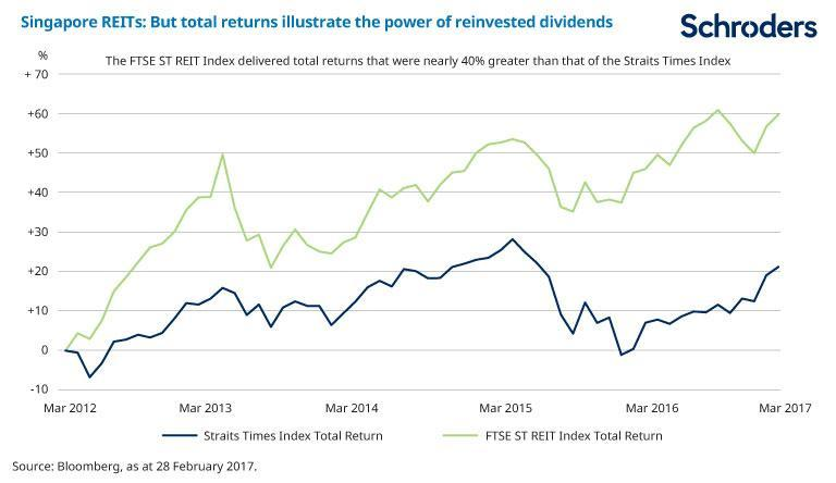 Chart showing Singapore REITs total returns illustrate the power of reinvested divdends