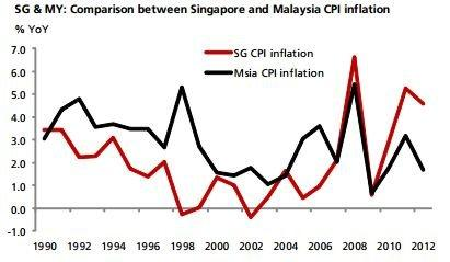 Chart of the Day: Singapore now worse than Malaysia in controlling inflation