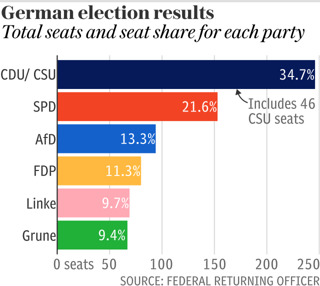 German election results