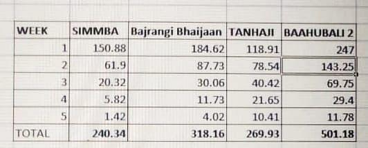 Data shows some of the biggest Hindi films box office collection over 5 weeks.