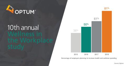 More than Twice as Many Employers than 10 Years Ago are Planning to Increase Investments in Employee Health and Wellness, Optum Study Shows