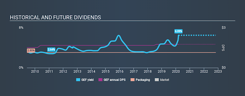 NYSE:GEF Historical Dividend Yield, March 10th 2020