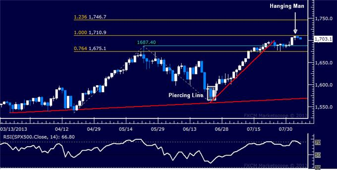 Forex_Dollar_Falters_at_Chart_Barrier_SP_500_Reversal_Risk_Remains_body_Picture_6.png, Dollar Falters at Chart Barrier, S&P 500 Reversal Risk Remains