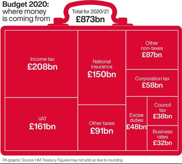 Budget 2020: where money is coming from.