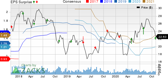 Schneider National, Inc. Price, Consensus and EPS Surprise