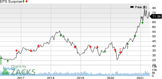Southern Copper Corporation Price and EPS Surprise