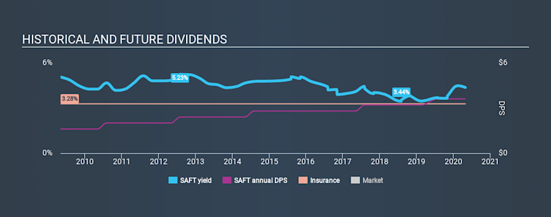 NasdaqGS:SAFT Historical Dividend Yield April 27th 2020