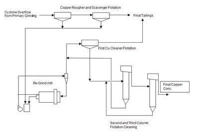 Figure 1 - Proposed Flowsheet for Bornite Copper Recovery and Upgrading (CNW Group/Trilogy Metals Inc.)