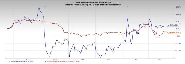 Momenta (MNTA) delivers better-than-expected fourth-quarter results on the back of an upfront payment from CSL.