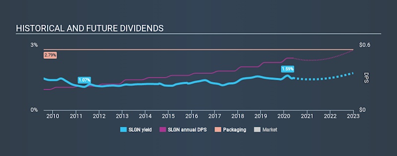 NasdaqGS:SLGN Historical Dividend Yield May 24th 2020