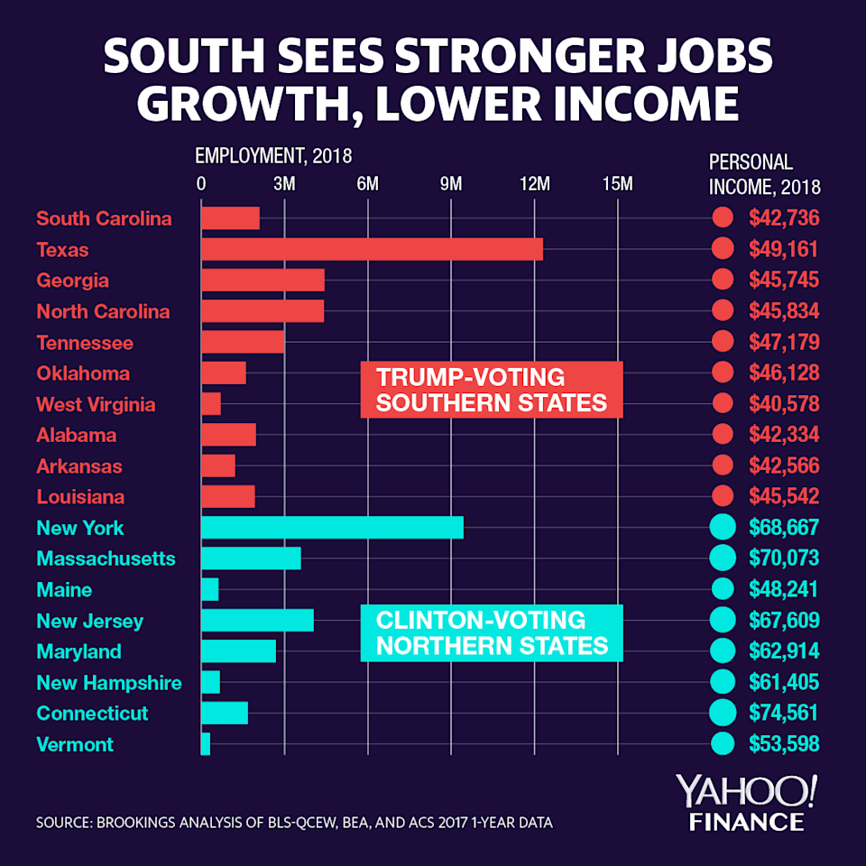 south sees stronger jobs growth, lower income graphic