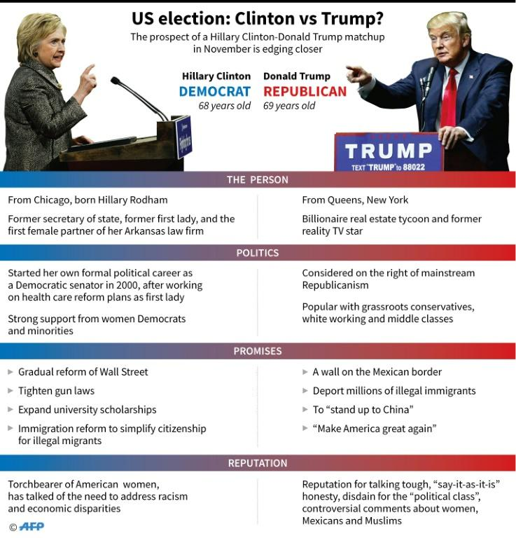 Graphic comparing Hillary Clinton and Donald Trump, leading contenders for the US presidential candidacy in their respective parties