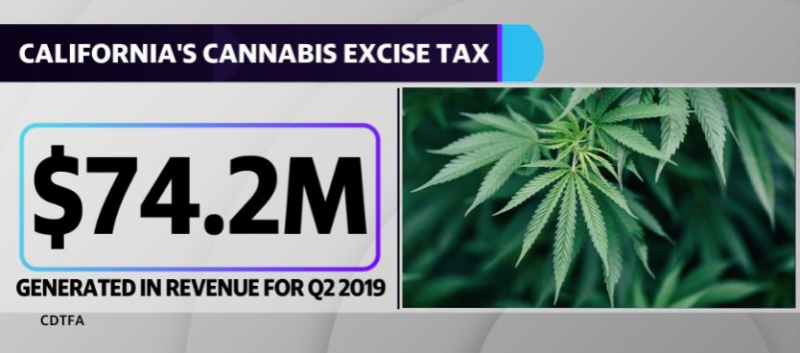 California's marijuana excise tax produced $74.2M in revenue for Q2 2019.