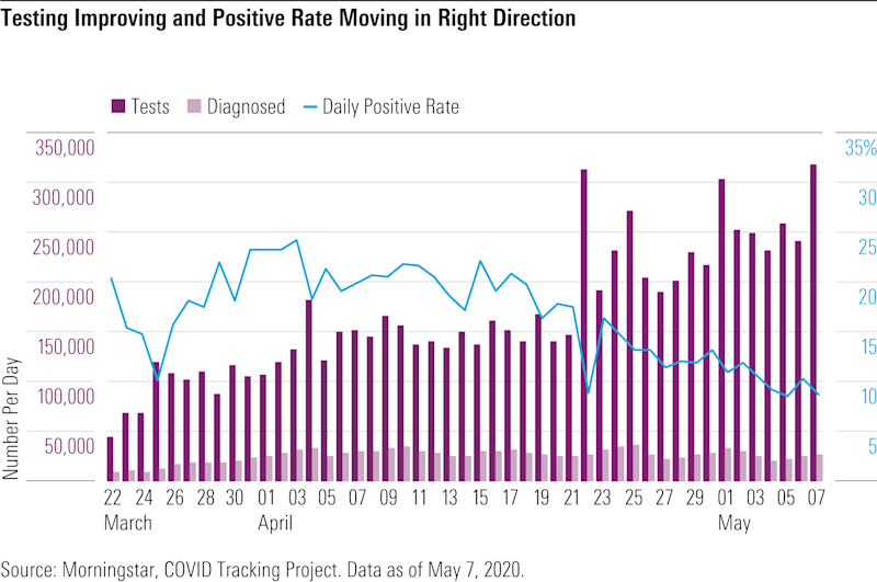 Testing Improving and Positive Rate Moving in Right Direction