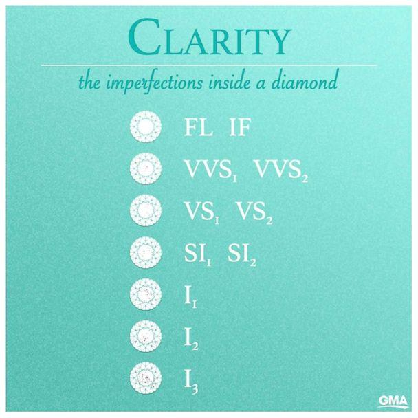 Diamond Clarity (GMA)
