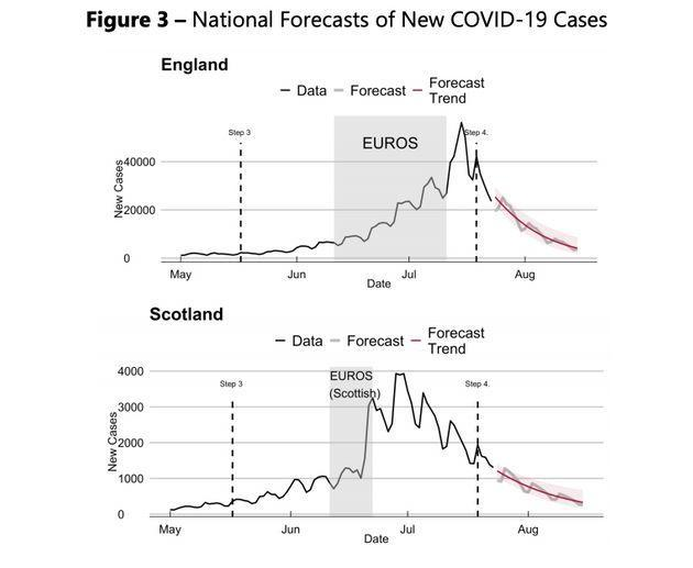 NIESR charts on Covid cases (Photo: HuffPost UK)