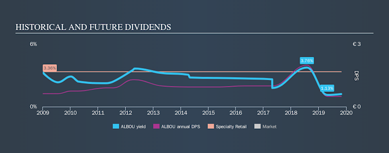 ENXTPA:ALBOU Historical Dividend Yield, October 27th 2019