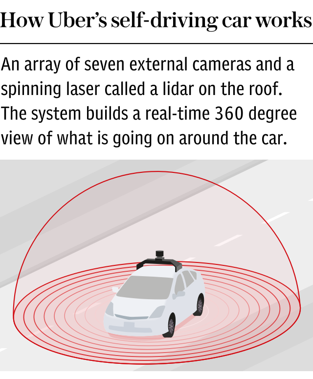 How do Uber self driving / driverless cars work?