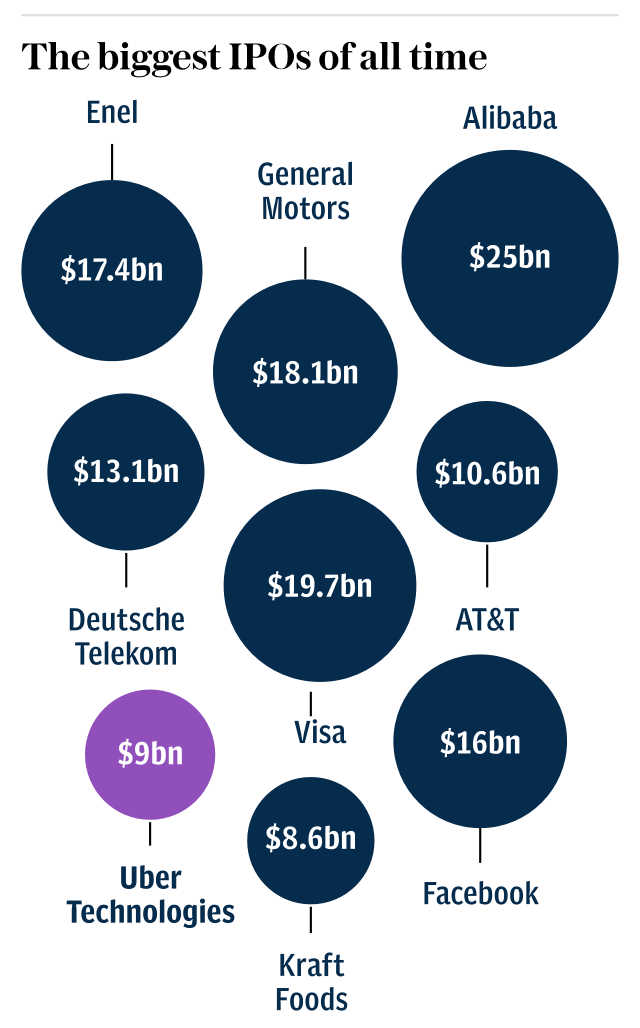 The biggest IPOs of all time