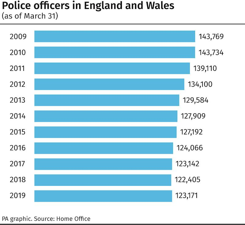 Police officers in England and Wales. (PA)